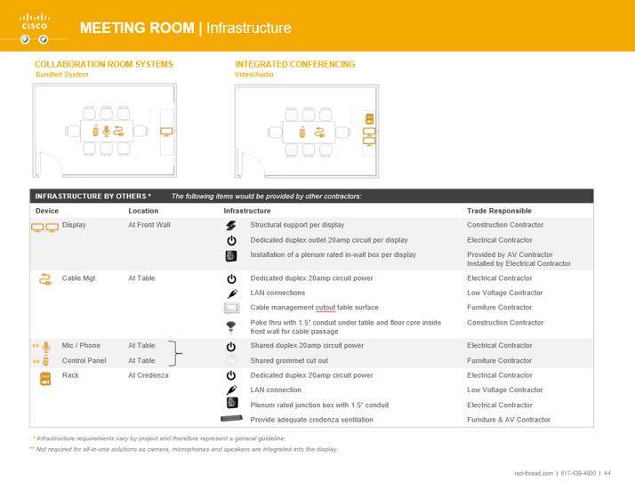 Cisco meeting room infrastructure